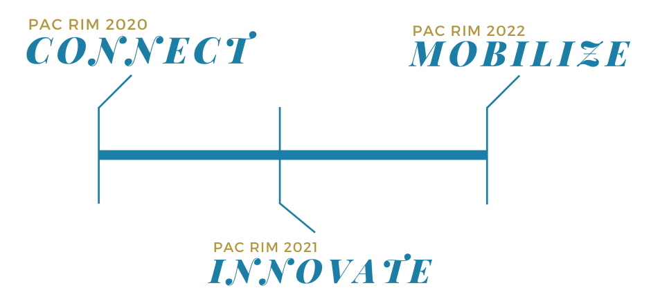 Themes for Pac Rim: 2020 = Connect, 2021 = Innovate, 2022 = Mobilize